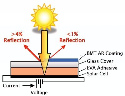 Anti Reflective Nanoporous Coatings For Photovoltaic