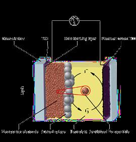 nanotechnology research