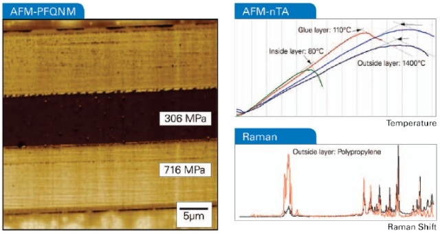 Atomic force microscopy and correlated optical spectroscopies can yield information about the sample composition (here a cross section of some food packaging material), shape, and various other properties, such as thermal property maps and nanomechanical maps.