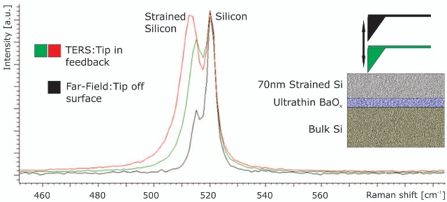 Tip enhanced Raman spectrum of Si device with 70nm thick strained Si layer on ultrathin BaOx followed by bulk Si. The increased signal from the strained Si layer upon tip approach is readily apparent.