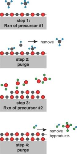 Applications of Metal Alkyl Amide CVD/ALD Precursors