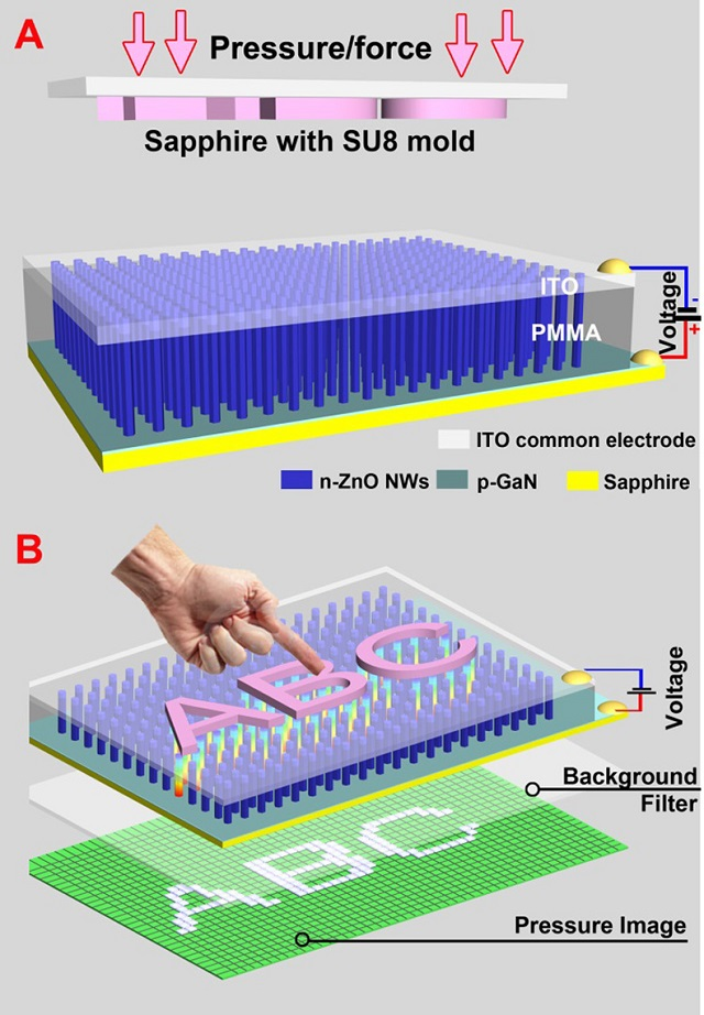 nanowire led sensor could revolutionise human machine interfaces a new sensor technology sensitivity close to that of human skin converts fingerprints and signatures into an array of lights via mechanical pressure