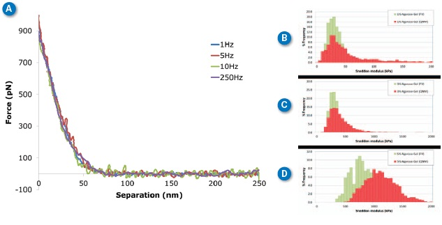 Agarose gels at different ramp rates. (A) Individual curves collected on 3% agarose gel at different ramp rates between 1Hz and 250Hz. (B-D) Histograms of Sneddon modulus results on 1%-5% agarose gel respectively, comparing ramp rates of 1Hz with force volume (green) and 250Hz with PeakForce QNM (red). MLCT-D probe, k=