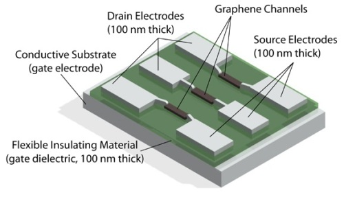 Electrical characterization of graphene tfts thin film transistors schematic of the device under test showing three thin film transistors with graphene channels publicscrutiny Image collections