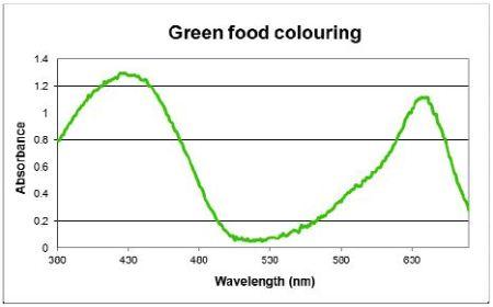 Measurement Reproducibility with the Genova