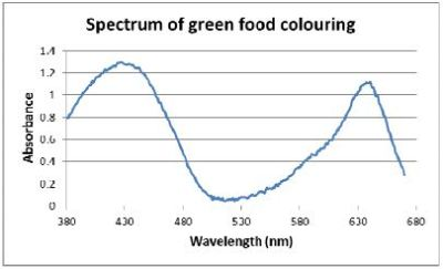Emejing Spectrum Food Coloring Images - Style and Ideas - rewordio.us