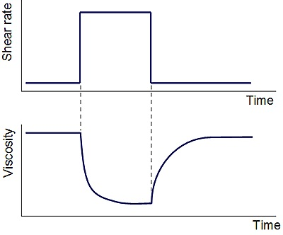 Thixotropy during a step rate test.