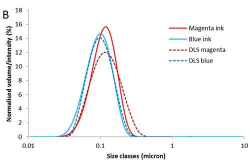 Particle size distributions, PSD, for magenta and blue inks measured by (A) laser diffraction and (B) in comparison to dynamic light scattering.