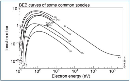 Electron impact ionization efficiency curves