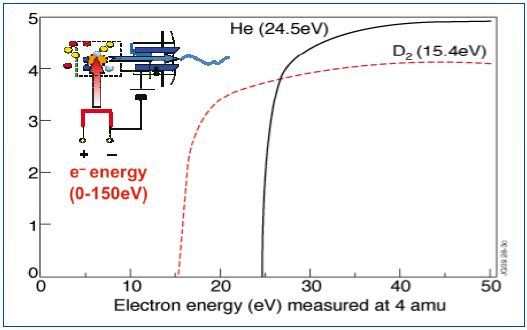 Electron energy spectra for deuterium and helium