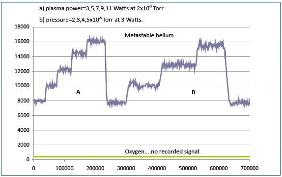 The metastable signal is proportionalto the gas pressure in the reactor and the plasma power