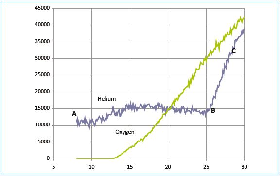 The recorded signals for a mixture of helium and oxygen
