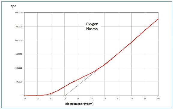 Data for pure oxygen under condition of 15W plasma at 30mTorr and a mass spectrometer source pressure of 2.10-4Torr