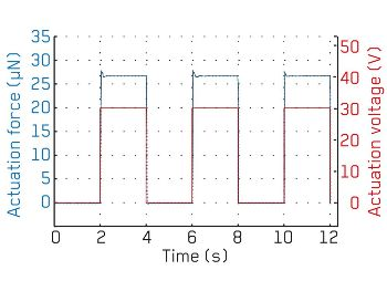 Response time of an electrostatic micromirror