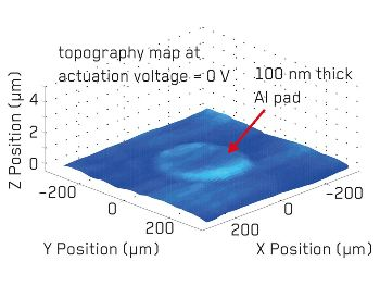 Topographic map of ultrasonic membrane actuator at 0V