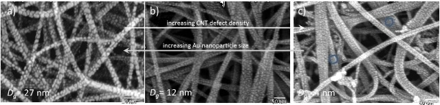 Scanning electron micrographs and accompanying Raman spectra for (a) annealed buckypaper with dc nanoparticle growth, (b) annealed buckypaper with HiPIMS growth, and (c) as- received buckypaper with HiPIMS growth.