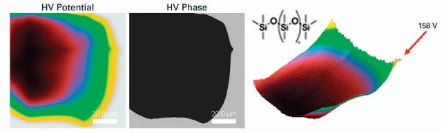 KPFM-HV images of PDMS (polydimethylsiloxane) films after being charged by peeling off from the silicon substrate upon which it was cast. The HV Potential data (left) shows the electrostatic potential and the sign of charge; HV Phase data (middle) denotes negative charge with negative phase, and positive charge with positive phase. At the right is a 3D rendering of the potential map, the negative charge gives rise to an electrostatic potential of -99V at its center, and some of the adjacent positive charges go as high as 158V.