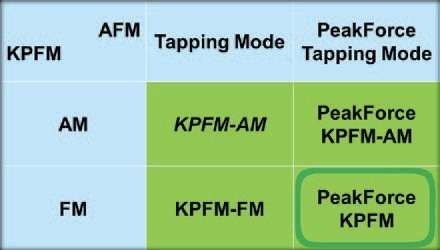 Chart summarizing the four major combinations between two major KPFM modes, AM-KPFM and FM-KPFM, and two major AFM modes, TappingMode and PeakForce Tapping. All modes are implemented in a dual-pass fashion (lift-mode), except KPFM-FM, which is done in single-pass