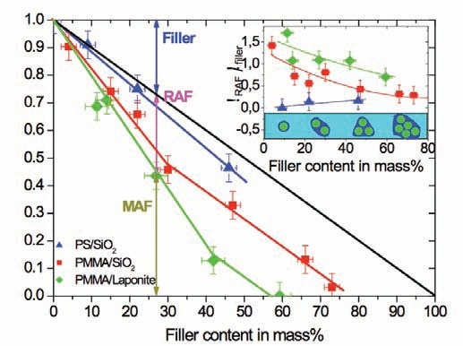 Calorimetric relaxation strength as a function of nanofiller content. The vertical double arrow indicates the amount of RAF for PMMA at 27m% Laponite RD™ filler. Symbols:  PS with spherical SiO2 nanoparticles;  PMMA with spherical SiO2 nanoparticles;  PMMA with Laponite RD™ clay nanoparticles. The inset shows the percentage of the RAF versus filler content, see text.