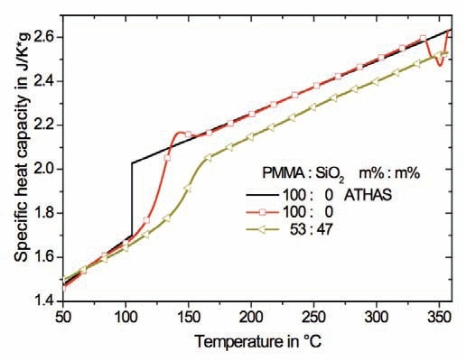 HyperDSC measurements at a heating rate of 400 K/min for pure PMMA and the nanocomposite consisting of 47 m% spherical SiO2 nanoparticles. The sample mass was 0.5mg. The black lines refer to reference data for PMMA from ATHAS.