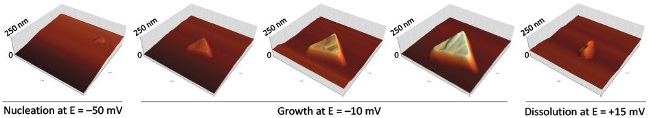 3D deposition and dissolution of copper on Au(111). 3D AFM images (time series) showing the growth and dissolution of a single copper cluster. All images have a lateral size of 2µm×2µm and a normalized vertical scale of 250nm.