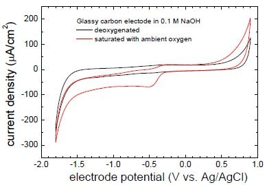 Steady-state cyclic voltammograms of glassy carbon electrode mounted in Electrochemistry Stage ECS 204 as measured in 0.1 M NaOH with the sweep rate 50 mV/s: (red) in an open cell with an as-prepared solution and (black) in deoxygenated solution. Current density was calculated using geometric area of the electrode.