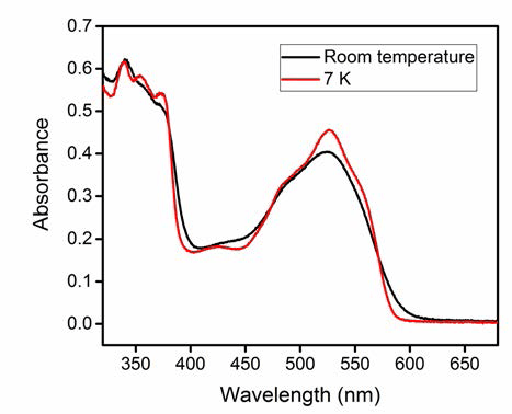 UV-Vis absorption spectrum of methylcobalamin in 1,2-propanediol at 7K and at room temperature prior to illumination.