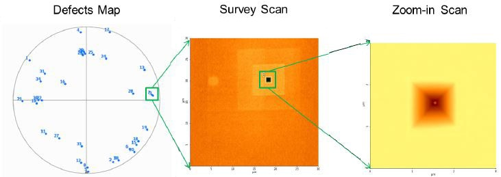 The schematic shows the ADR AFM process for this study. After completing coordinate mapping, ADR AFM will automatically perform survey scan, zoom-in scan, processing, analysis, and classification for each defect.