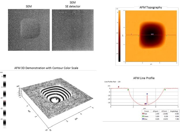 Comparison between the data collected with SEM versus AFM. The SEM image provides an aerial 2D view of the defect. A secondary electron image indicates the presence of center defect. The AFM image, in addition to providing an aerial 2D view, includes the 3D data. Therefore a line profile, 3D demonstration, and contoured color scale can be utilized to obtain more information.