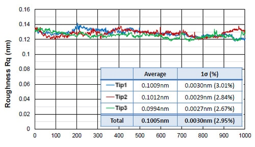 1000 repeat roughness measurement variation