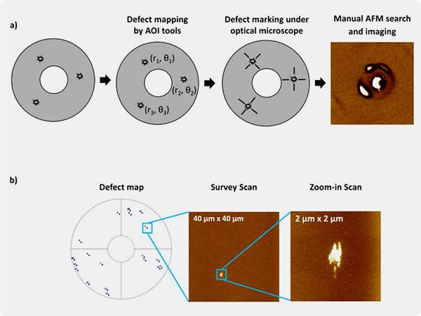 The AFM based defect study process is schematically shown for a) manual AFM, and b) ADR- AFM. In ADR-AFM, locating the defect from defect map, survey scan, final zoom-in scan are performed automatically by the system.