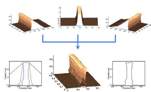 Combination of the three acquired images for 3D AFM pattern reconstruction.