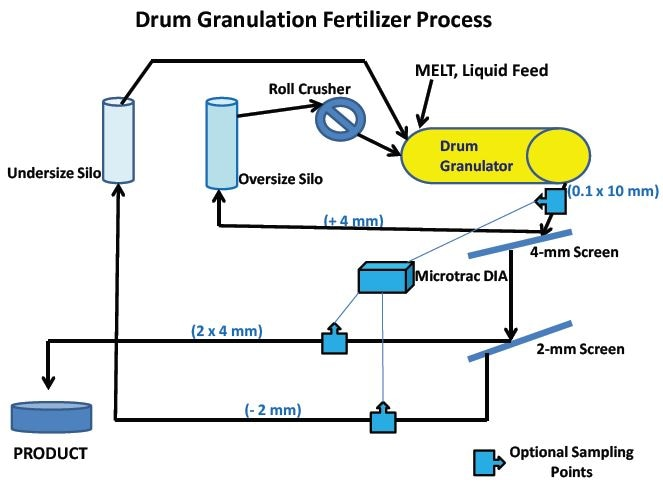 Flow diagram of typical drum granulation fertilizer manufacture. Optional sampling points to bring sample to an online Microtrac PartAn for measuring particle sizes and shapes are shown. There are several variations of this basic process for synthetic compound fertilizers. Some descriptions follow: move to main text below.