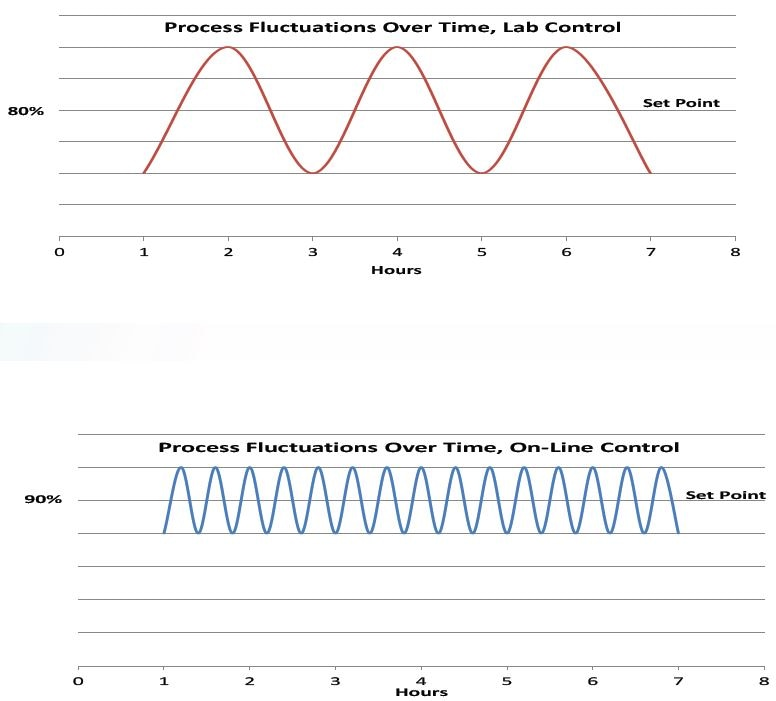 Graphs of process fluctuations illustrating the advantages of on-line control over lab control.