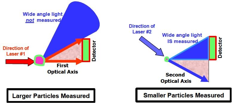 Moving a single laser to new location or applying a second laser in a different location allows the same detector to be used to measure wider angles for smaller particles.