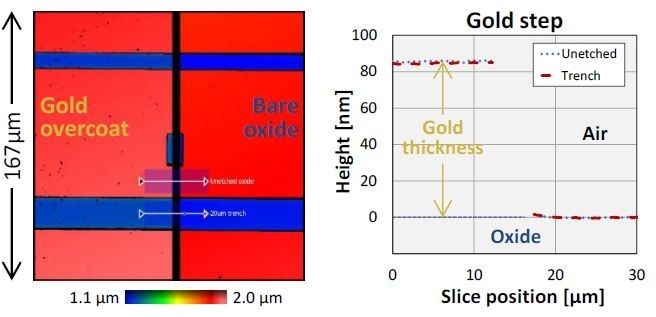 Step profiles across gold-coating boundary, measured within the 20-µm trench and on adjacent unetched oxide. Measured gold thickness agrees to about 1 nm.