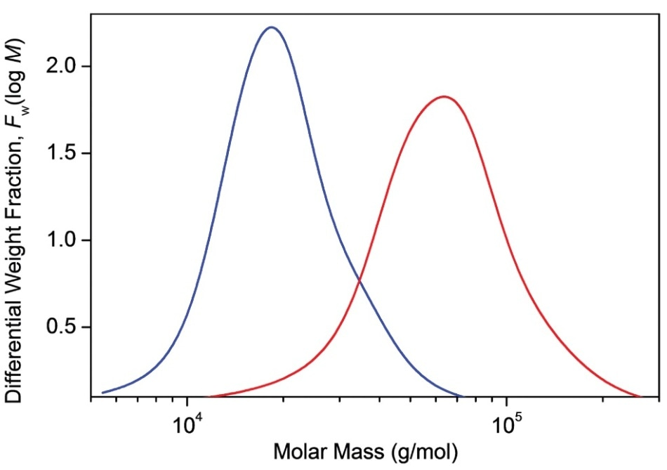 Differential molar mass distribution curves of two PLGA samples.
