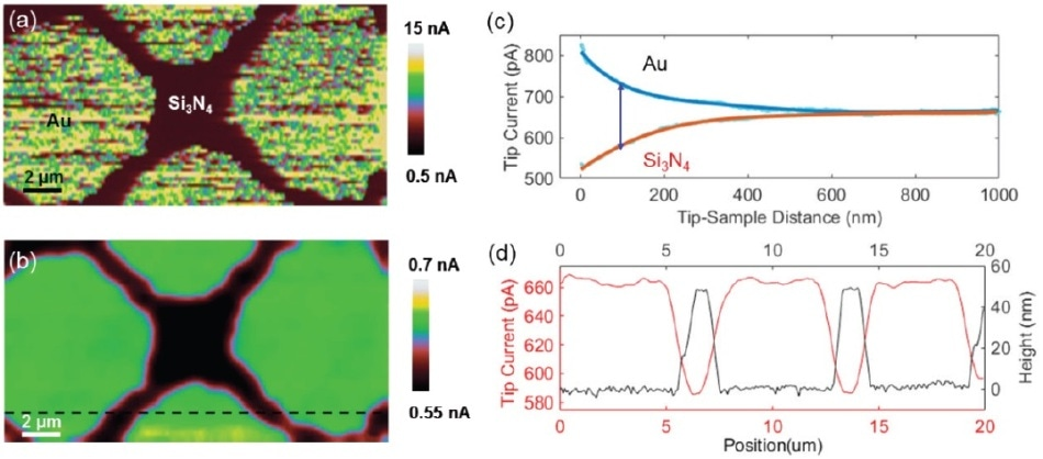 PeakForce SECM measurement of an electrode with a 50-nm-thick patterned silicon nitride layer deposited on an Au substrate: (a) Map of current response from the PeakForce Tapping scan; (b) electrochemical current map at a lift height of 100 nm (dashed line indicates location for cross-sectional analysis); (c) approach curves on Au and nitride regions plotted with respect to the probe movement, respectively; (d) line profiles of tip current during the lift scan (solid-red: left y-axis) and surface topography (dashed-green: right y-axis). Solution, 10 mM [Ru(NH3)6]3+ and 0.1 M KCl (figures a and b were adopted from Huang, Z. et al.32).