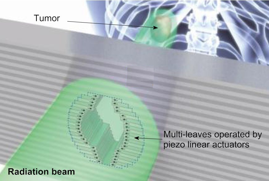 Piezo linear motors can be tightly packaged to control the leaves in a multi-leaf collimator for radiation treatment.