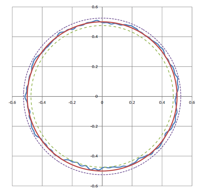 Rotary air bearings stages provide extremely good guiding precision. The graph above shows radial runout error motion of a PI RT300L stage. Red line: perfect circle with no error. Blue line: actual error (in microns). Dashed lines: max/min error bands around the perfect circle. (±25 nanometers) (Image: PI)