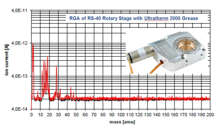 Outgassing test data of RS40 vacuum compatible rotary stage. (Image: PI miCos)