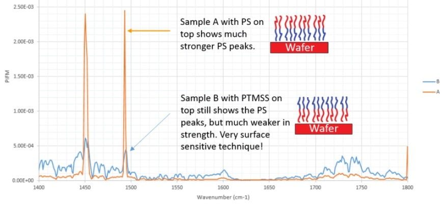 PiFM spectra of bilayer samples showing the precipitous drop in PiFM signal at a depth of 5.5 nm.