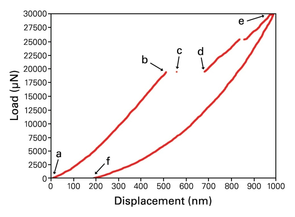 Beam 1 before and after mechanical testing, and the corresponding load vs. displacement curve. Interfacial delamination is observed between the Cu layers and the brittle dielectric.