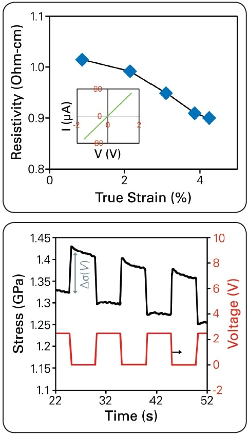 Resistivity calculated by linear I-V, inset shows a typical I-V sweep (top). Periodic stress generated by applied square-wave voltage signal from 0 V to 2.45 V while holding the nanowire at constant 2.2% strain (εT) (bottom).