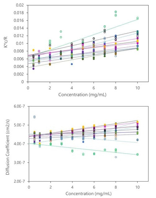 Data utilized to calculate A2 and kD of multiple conditions in each well plate include apparent molecular weight (top) and diffusion co-efficient (bottom) vs. concentration. Data shown correspond to the measurements of Figure 10.