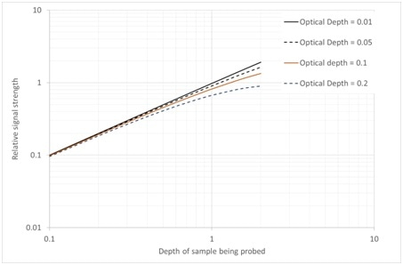 Relative signal strength as a function of optical depth
