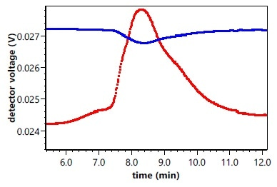 Forward Monitor signal (blue) exhibits a dip due to absorption by the sample, coinciding with peak scattering (red).