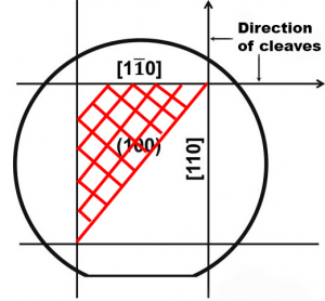 100 semiconductor wafer showing the natural cleaving directions in black. The red represents structures fabricated at 45 degrees to the two orthogonal cleaving directions.