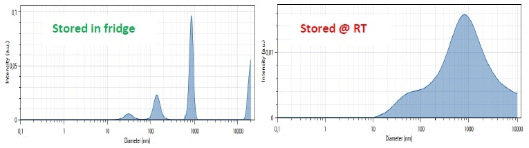 Particle size distribution measurement results (X axis: size in nm; Y axis Amplitude in arbitrary unit) of a vaccine stored in a fridge (top) and of a vaccine stored at room temperature for 8 months (bottom)