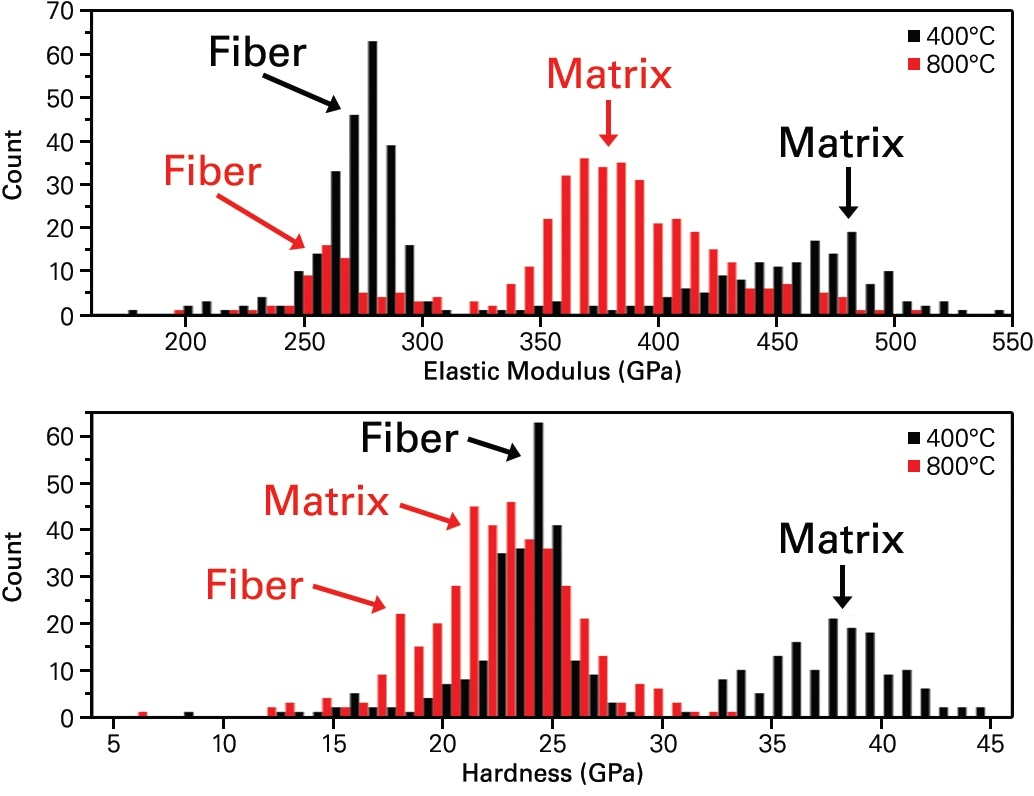 Histograms of silicon carbide fiber-matrix composite hardness and elastic modulus results obtained from XPM indentation testing at 400 °C and 800 °C. Fiber properties remain relatively constant over the temperature range, while the modulus and hardness decrease by approximately 18% and 40%, respectively.